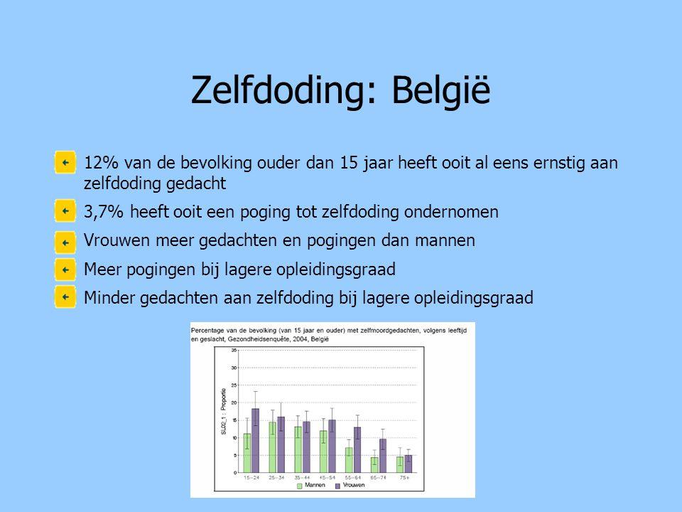 Zelfdoding: België •12% van de bevolking ouder dan 15 jaar heeft ooit al eens ernstig aan zelfdoding gedacht •3,7% heeft ooit een poging tot zelfdoding ondernomen •Vrouwen meer gedachten en pogingen dan mannen •Meer pogingen bij lagere opleidingsgraad •Minder gedachten aan zelfdoding bij lagere opleidingsgraad
