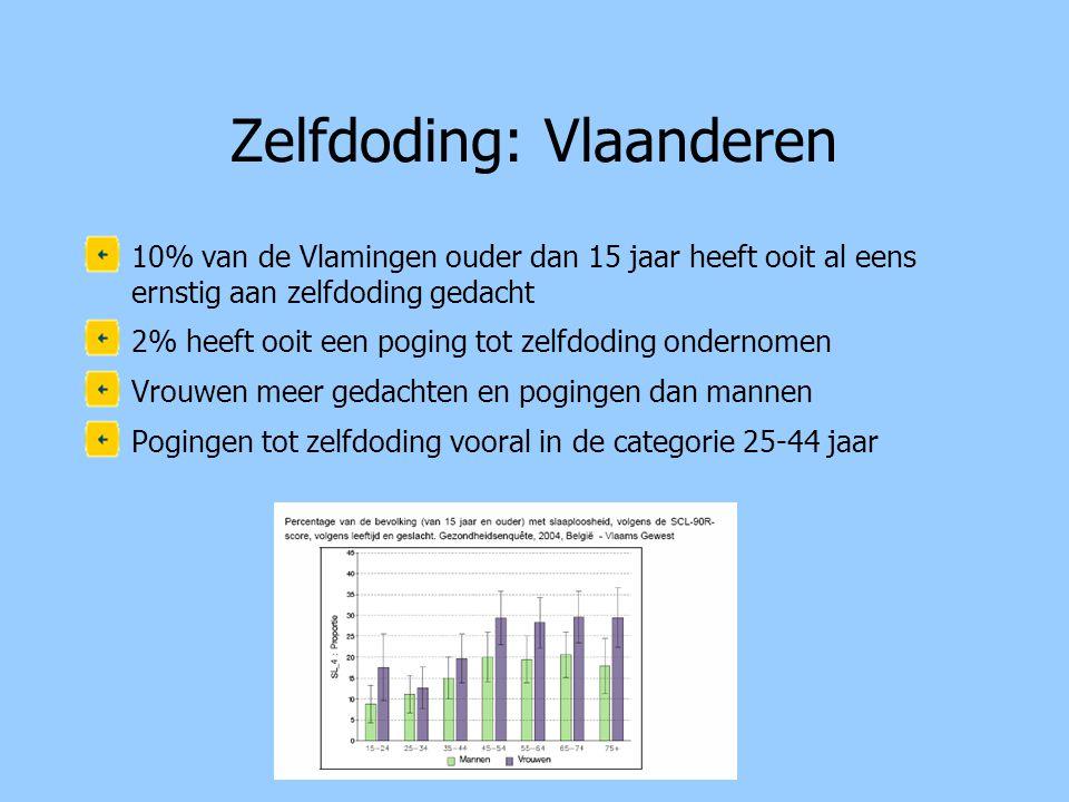 Zelfdoding: Vlaanderen •10% van de Vlamingen ouder dan 15 jaar heeft ooit al eens ernstig aan zelfdoding gedacht •2% heeft ooit een poging tot zelfdod
