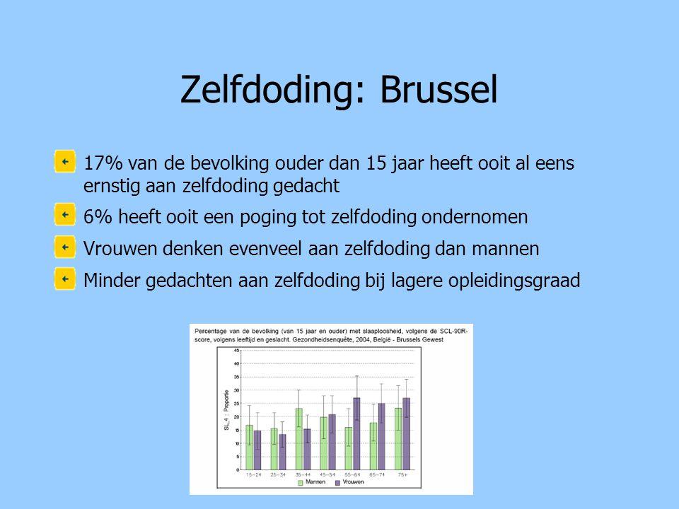 Zelfdoding: Brussel •17% van de bevolking ouder dan 15 jaar heeft ooit al eens ernstig aan zelfdoding gedacht •6% heeft ooit een poging tot zelfdoding ondernomen •Vrouwen denken evenveel aan zelfdoding dan mannen •Minder gedachten aan zelfdoding bij lagere opleidingsgraad