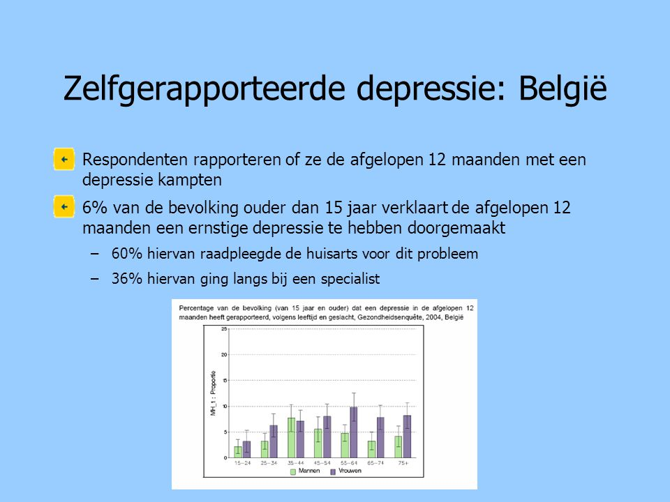 Zelfgerapporteerde depressie: België •Respondenten rapporteren of ze de afgelopen 12 maanden met een depressie kampten •6% van de bevolking ouder dan 15 jaar verklaart de afgelopen 12 maanden een ernstige depressie te hebben doorgemaakt –60% hiervan raadpleegde de huisarts voor dit probleem –36% hiervan ging langs bij een specialist