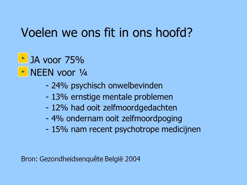 Voelen we ons fit in ons hoofd? •JA voor 75% •NEEN voor ¼ - 24% psychisch onwelbevinden - 13% ernstige mentale problemen - 12% had ooit zelfmoordgedac