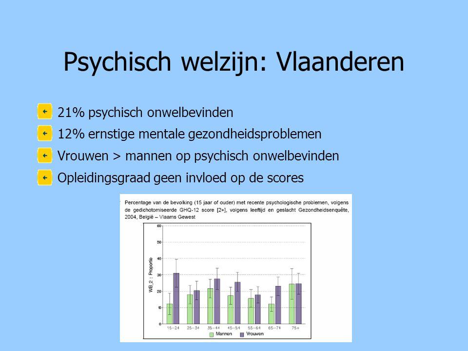 Psychisch welzijn: Vlaanderen •21% psychisch onwelbevinden •12% ernstige mentale gezondheidsproblemen •Vrouwen > mannen op psychisch onwelbevinden •Opleidingsgraad geen invloed op de scores