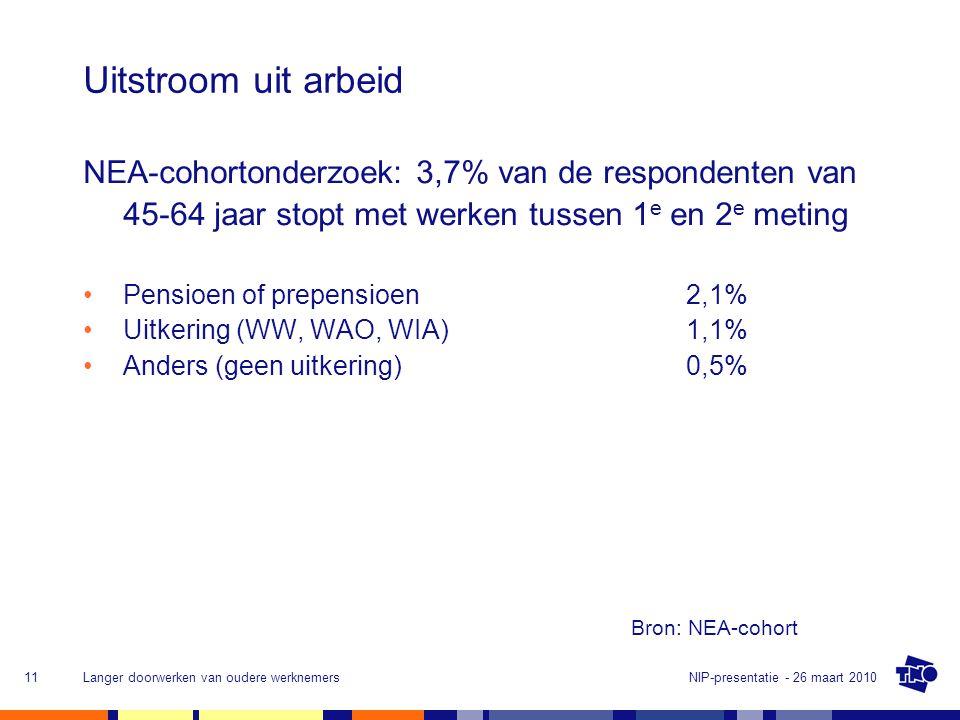 NIP-presentatie - 26 maart 2010Langer doorwerken van oudere werknemers11 Uitstroom uit arbeid NEA-cohortonderzoek: 3,7% van de respondenten van 45-64 jaar stopt met werken tussen 1 e en 2 e meting •Pensioen of prepensioen2,1% •Uitkering (WW, WAO, WIA)1,1% •Anders (geen uitkering)0,5% Bron: NEA-cohort
