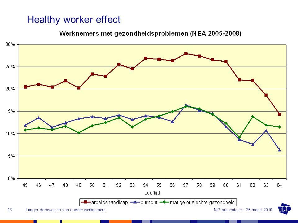 NIP-presentatie - 26 maart 2010Langer doorwerken van oudere werknemers13 Healthy worker effect