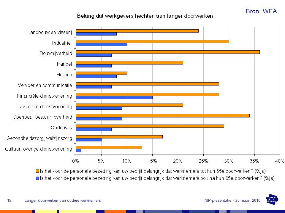 NIP-presentatie - 26 maart 2010Langer doorwerken van oudere werknemers19 Bron: WEA