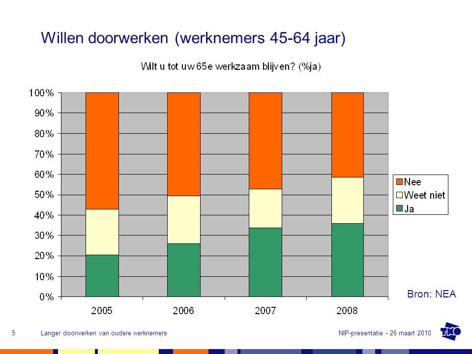 NIP-presentatie - 26 maart 2010Langer doorwerken van oudere werknemers5 Willen doorwerken (werknemers 45-64 jaar) Bron: NEA