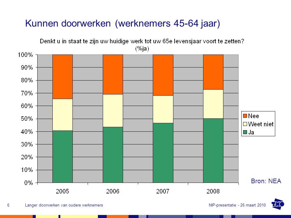 NIP-presentatie - 26 maart 2010Langer doorwerken van oudere werknemers6 Kunnen doorwerken (werknemers 45-64 jaar) Bron: NEA
