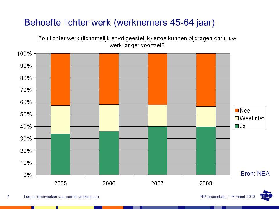 NIP-presentatie - 26 maart 2010Langer doorwerken van oudere werknemers7 Behoefte lichter werk (werknemers 45-64 jaar) Bron: NEA