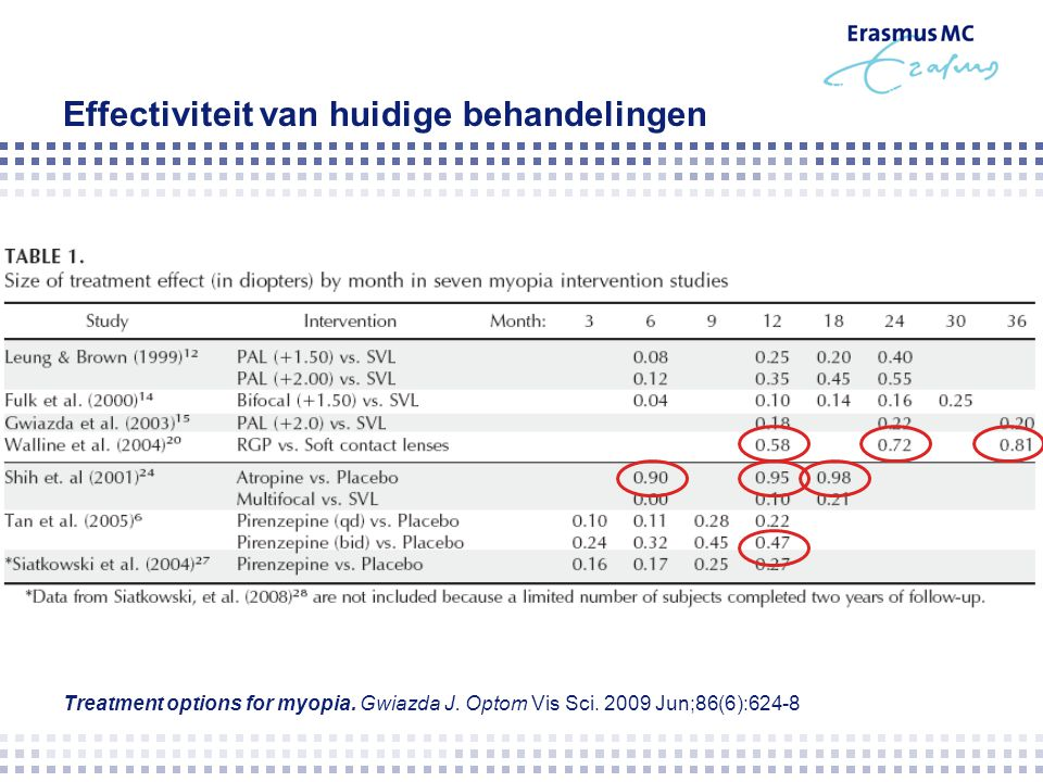 Effectiviteit van huidige behandelingen Treatment options for myopia. Gwiazda J. Optom Vis Sci. 2009 Jun;86(6):624-8