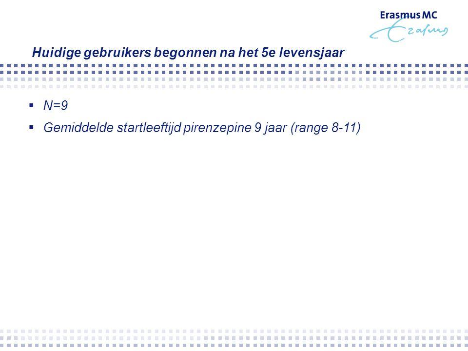 Huidige gebruikers begonnen na het 5e levensjaar  N=9  Gemiddelde startleeftijd pirenzepine 9 jaar (range 8-11)