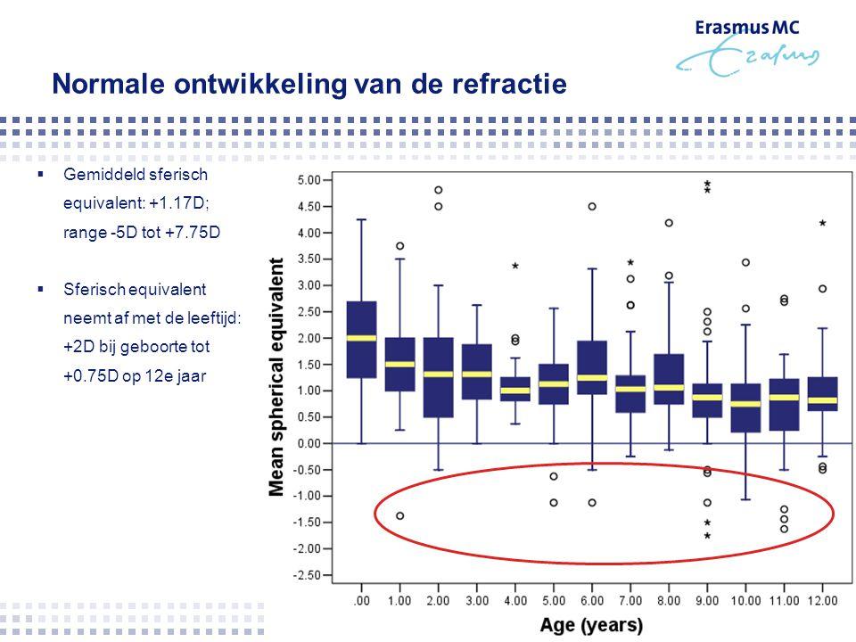 Normale ontwikkeling van de refractie  Gemiddeld sferisch equivalent: +1.17D; range -5D tot +7.75D  Sferisch equivalent neemt af met de leeftijd: +2