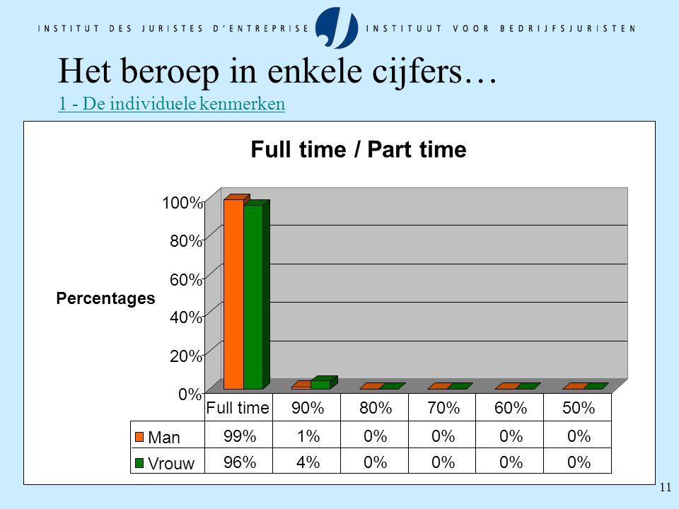 11 Het beroep in enkele cijfers… 1 - De individuele kenmerken 0% 20% 40% 60% 80% 100% Percentages Full time / Part time Man 99%1%0% Vrouw 96%4%0% Full