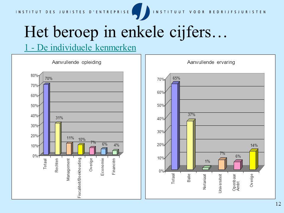 12 Het beroep in enkele cijfers… 1 - De individuele kenmerken 70% 31% 11% 10% 7% 6% 4% 0% 10% 20% 30% 40% 50% 60% 70% 80% Totaal Rechten Management Fi