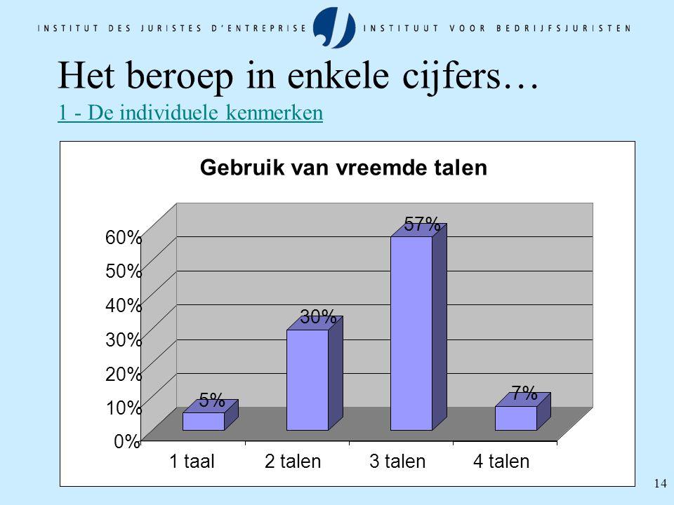 14 Het beroep in enkele cijfers… 1 - De individuele kenmerken 5% 30% 57% 7% 0% 10% 20% 30% 40% 50% 60% 1 taal2 talen3 talen4 talen Gebruik van vreemde