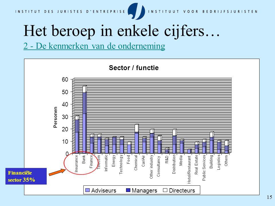 15 Het beroep in enkele cijfers… 2 - De kenmerken van de onderneming Financiële sector 35%