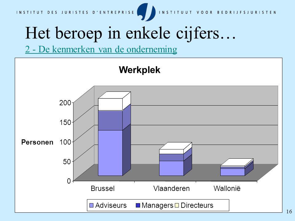 16 Het beroep in enkele cijfers… 2 - De kenmerken van de onderneming 70% 20% 10% 0 50 100 150 200 Personen BrusselVlaanderenWallonië Werkplek Adviseur