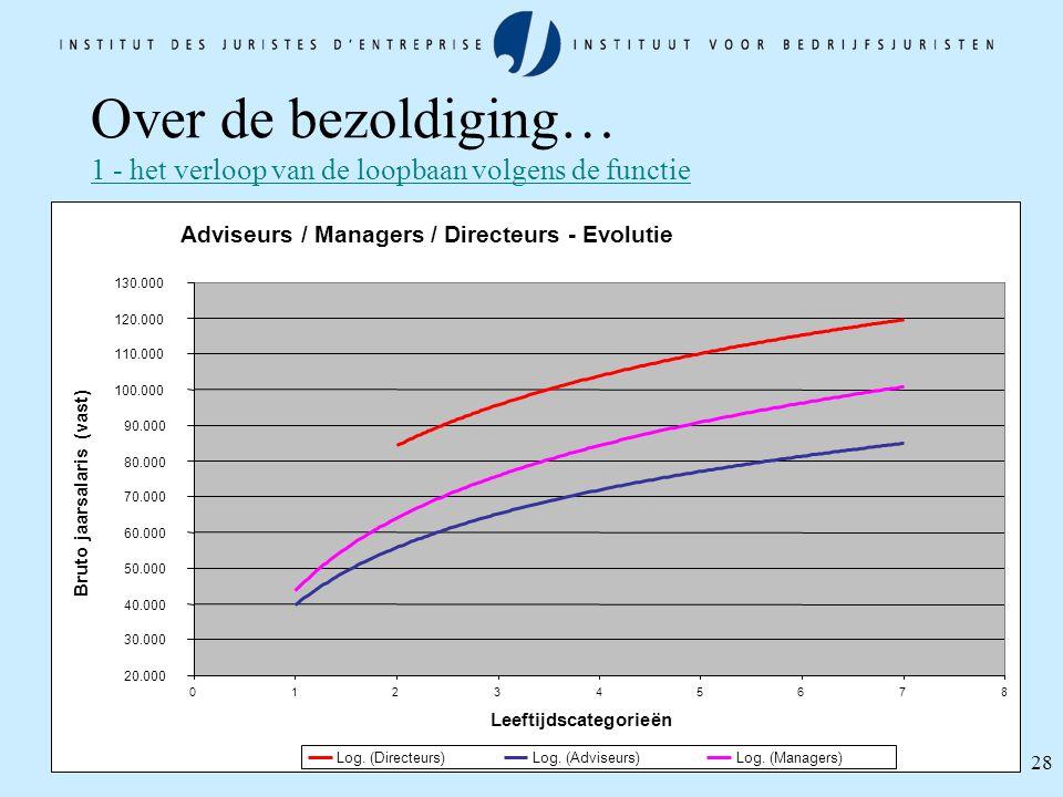 28 Over de bezoldiging… 1 - het verloop van de loopbaan volgens de functie Adviseurs / Managers / Directeurs - Evolutie 20.000 30.000 40.000 50.000 60
