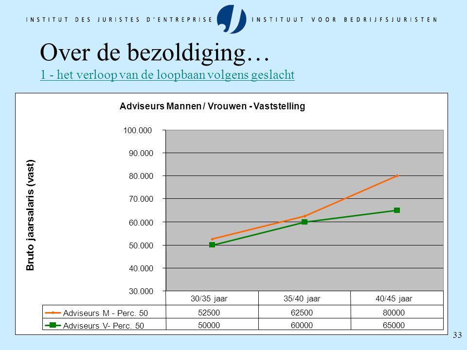 33 Over de bezoldiging… 1 - het verloop van de loopbaan volgens geslacht Adviseurs Mannen / Vrouwen - Vaststelling 30.000 40.000 50.000 60.000 70.000
