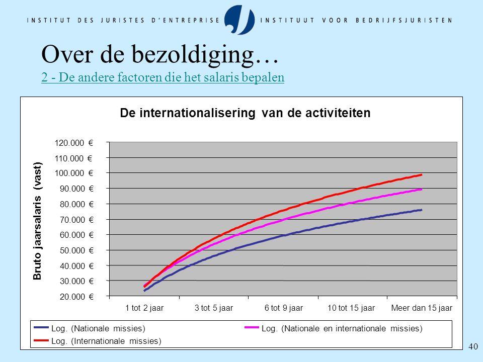 40 Over de bezoldiging… 2 - De andere factoren die het salaris bepalen De internationalisering van de activiteiten 20.000 € 30.000 € 40.000 € 50.000 €