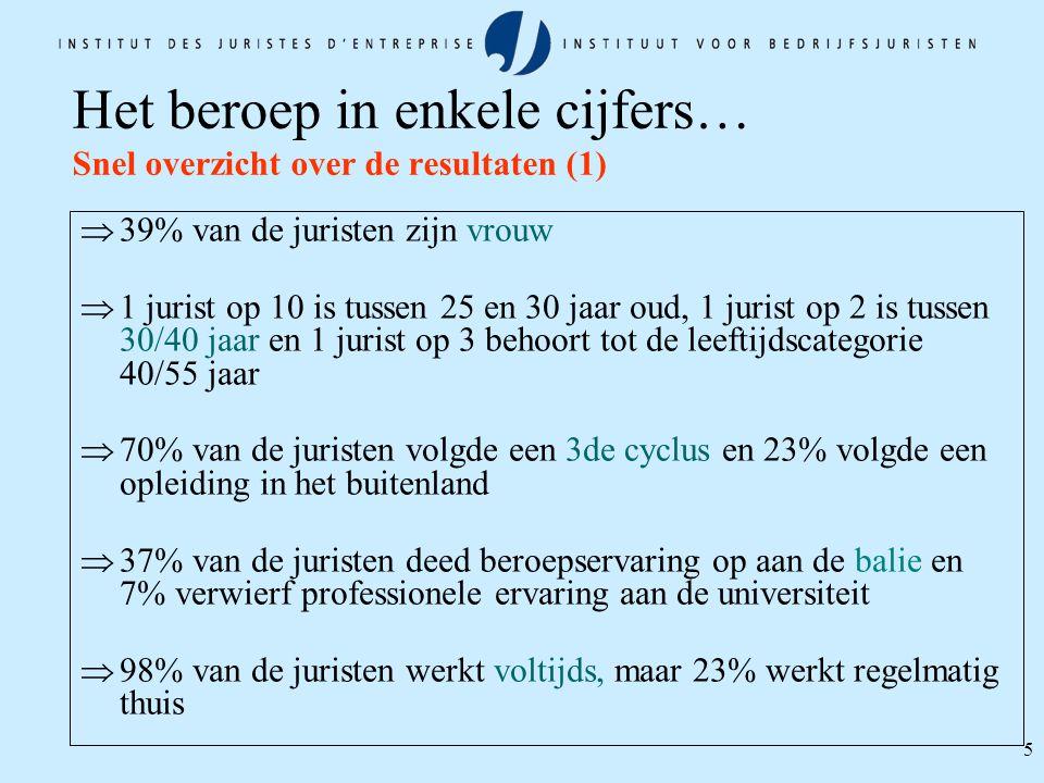 5 Het beroep in enkele cijfers… Snel overzicht over de resultaten (1)  39% van de juristen zijn vrouw  1 jurist op 10 is tussen 25 en 30 jaar oud, 1