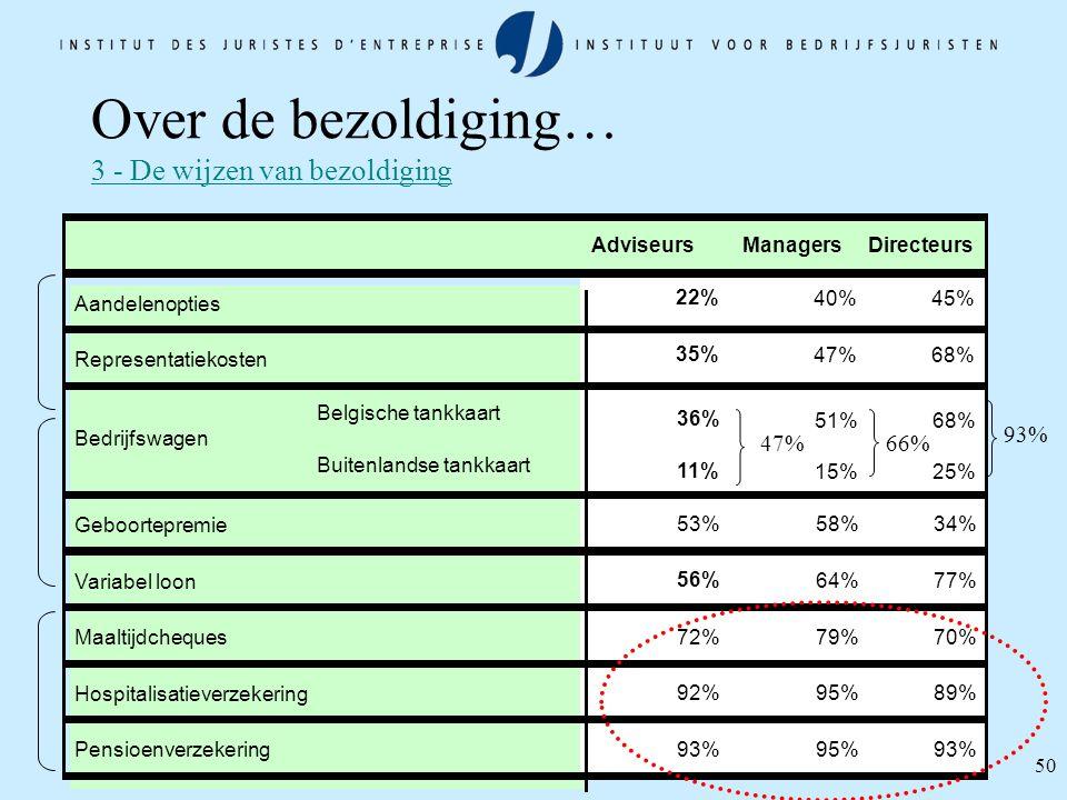 50 Over de bezoldiging… 3 - De wijzen van bezoldiging AdviseursManagersDirecteurs Aandelenopties 22% 40%45% Representatiekosten 35% 47%68% Belgische t
