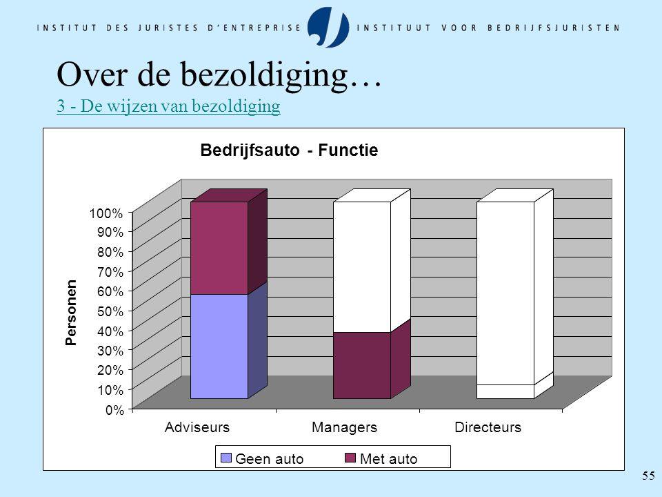55 0% 10% 20% 30% 40% 50% 60% 70% 80% 90% 100% Personen AdviseursManagersDirecteurs Bedrijfsauto - Functie Geen autoMet auto Over de bezoldiging… 3 -