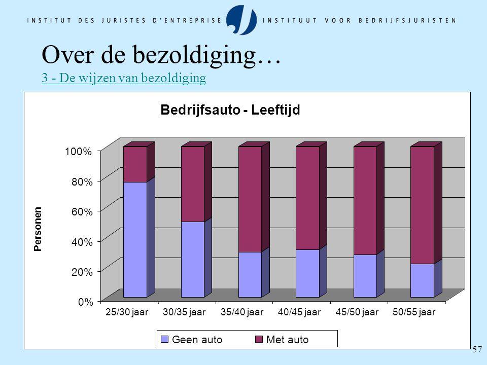 57 0% 20% 40% 60% 80% 100% Personen 25/30 jaar30/35 jaar35/40 jaar40/45 jaar45/50 jaar50/55 jaar Bedrijfsauto - Leeftijd Geen autoMet auto Over de bez