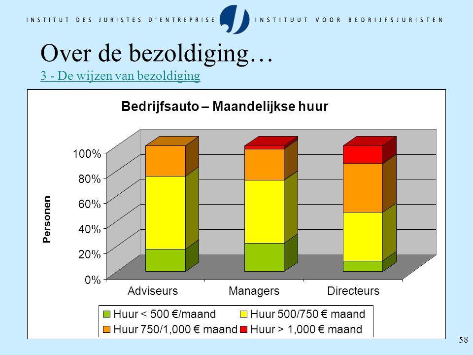58 0% 20% 40% 60% 80% 100% Personen AdviseursManagersDirecteurs Bedrijfsauto – Maandelijkse huur Huur < 500 €/maandHuur 500/750 € maand Huur 750/1,000