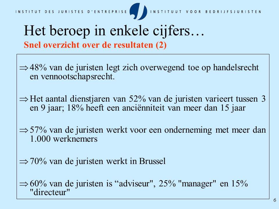 6 Het beroep in enkele cijfers… Snel overzicht over de resultaten (2)  48% van de juristen legt zich overwegend toe op handelsrecht en vennootschapsr