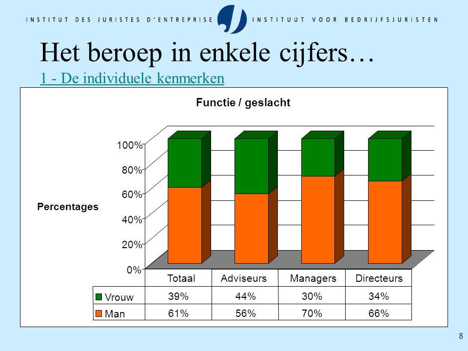 8 Het beroep in enkele cijfers… 1 - De individuele kenmerken 0% 20% 40% 60% 80% 100% Percentages Functie / geslacht Vrouw 39%44%30%34% Man 61%56%70%66