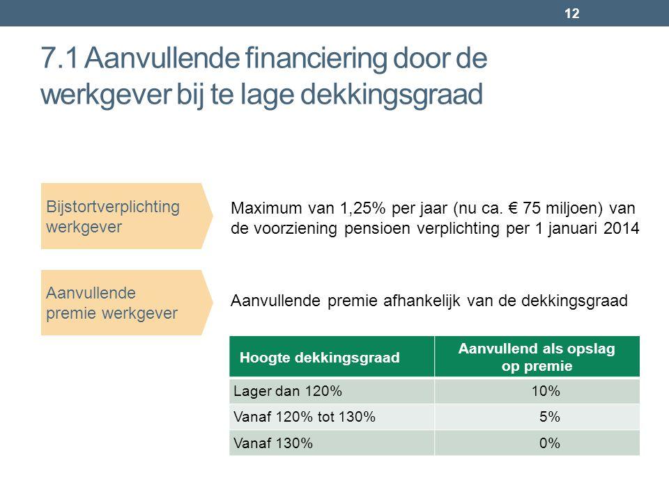 12 7.1 Aanvullende financiering door de werkgever bij te lage dekkingsgraad Maximum van 1,25% per jaar (nu ca. € 75 miljoen) van de voorziening pensio