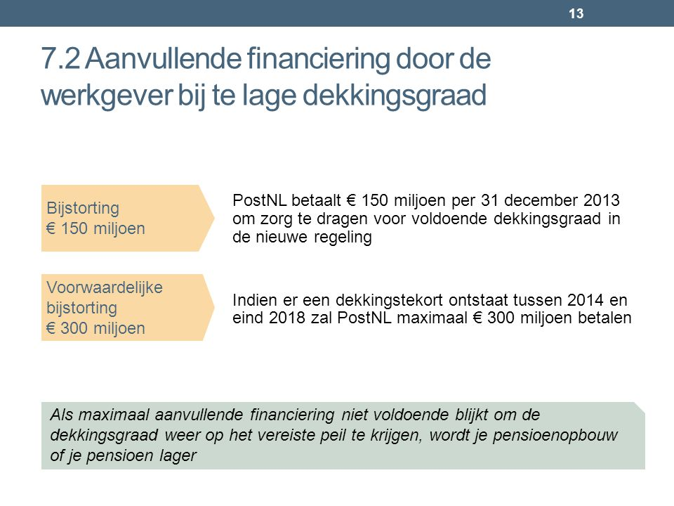 13 7.2 Aanvullende financiering door de werkgever bij te lage dekkingsgraad PostNL betaalt € 150 miljoen per 31 december 2013 om zorg te dragen voor v