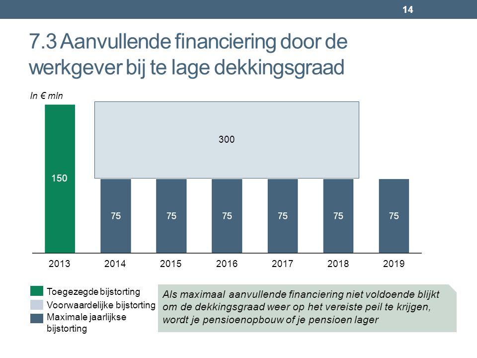 14 7.3 Aanvullende financiering door de werkgever bij te lage dekkingsgraad 2019201520182017201620142013 150 Maximale jaarlijkse bijstorting Voorwaard