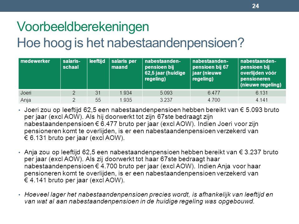 24 • Joeri zou op leeftijd 62,5 een nabestaandenpensioen hebben bereikt van € 5.093 bruto per jaar (excl AOW). Als hij doorwerkt tot zijn 67ste bedraa