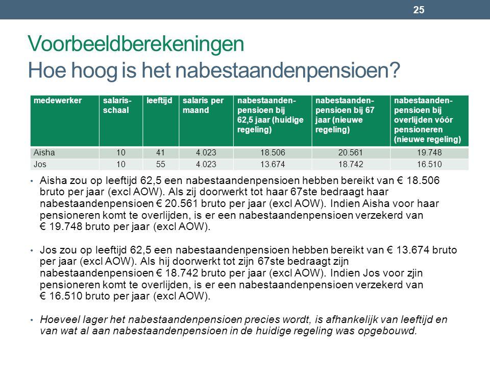 25 • Aisha zou op leeftijd 62,5 een nabestaandenpensioen hebben bereikt van € 18.506 bruto per jaar (excl AOW). Als zij doorwerkt tot haar 67ste bedra