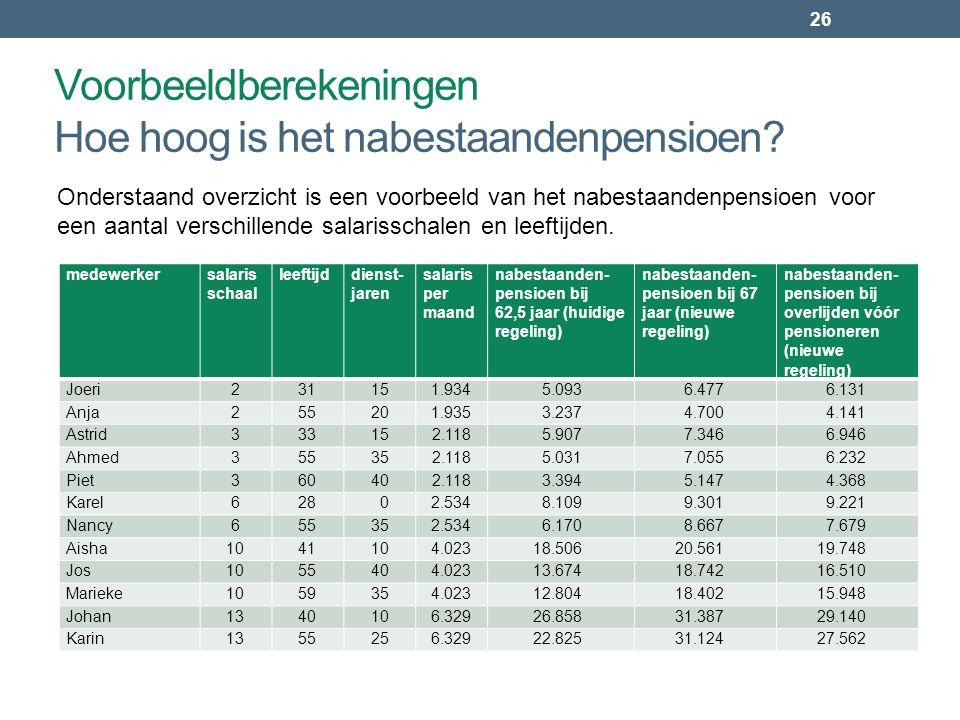 26 medewerkersalaris schaal leeftijddienst- jaren salaris per maand nabestaanden- pensioen bij 62,5 jaar (huidige regeling) nabestaanden- pensioen bij 67 jaar (nieuwe regeling) nabestaanden- pensioen bij overlijden vóór pensioneren (nieuwe regeling) Joeri231151.9345.0936.4776.131 Anja255201.9353.2374.7004.141 Astrid333152.1185.9077.3466.946 Ahmed355352.1185.0317.0556.232 Piet360402.1183.3945.1474.368 Karel62802.5348.1099.3019.221 Nancy655352.5346.1708.6677.679 Aisha1041104.02318.50620.56119.748 Jos1055404.02313.67418.74216.510 Marieke1059354.02312.80418.40215.948 Johan1340106.32926.85831.38729.140 Karin1355256.32922.82531.12427.562 Onderstaand overzicht is een voorbeeld van het nabestaandenpensioen voor een aantal verschillende salarisschalen en leeftijden.