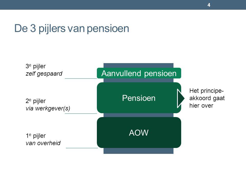 De 3 pijlers van pensioen 4 AOW Pensioen 2 e pijler via werkgever(s) 1 e pijler van overheid Aanvullend pensioen 3 e pijler zelf gespaard Het principe