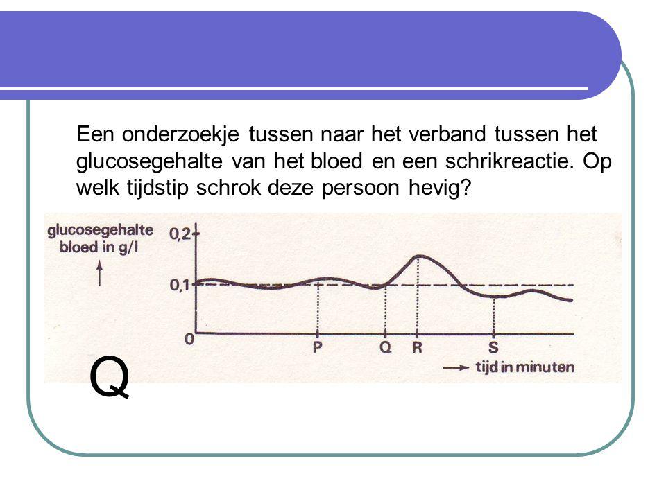 Een onderzoekje tussen naar het verband tussen het glucosegehalte van het bloed en een schrikreactie.
