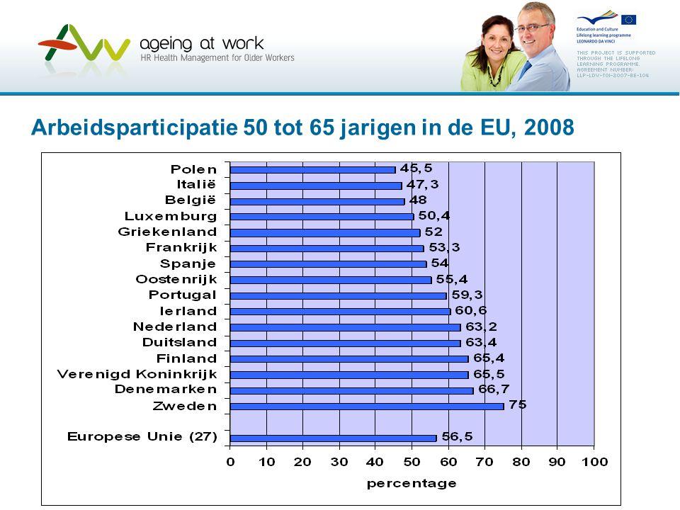 Arbeidsparticipatie 50 tot 65 jarigen in de EU, 2008