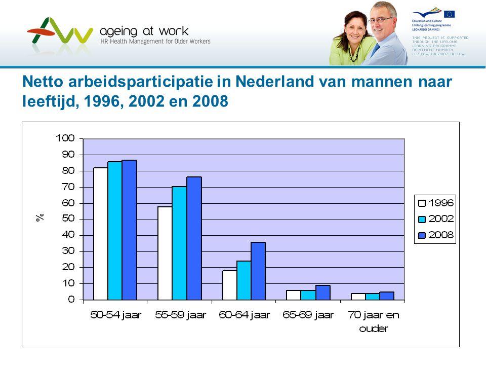 Netto arbeidsparticipatie in Nederland van mannen naar leeftijd, 1996, 2002 en 2008
