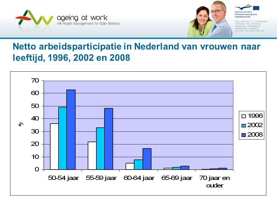 Netto arbeidsparticipatie in Nederland van vrouwen naar leeftijd, 1996, 2002 en 2008