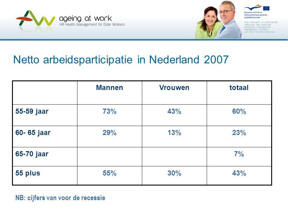 Netto arbeidsparticipatie in Nederland 2007 MannenVrouwentotaal 55-59 jaar73%43%60% 60- 65 jaar29%13%23% 65-70 jaar7% 55 plus55%30%43% NB: cijfers van