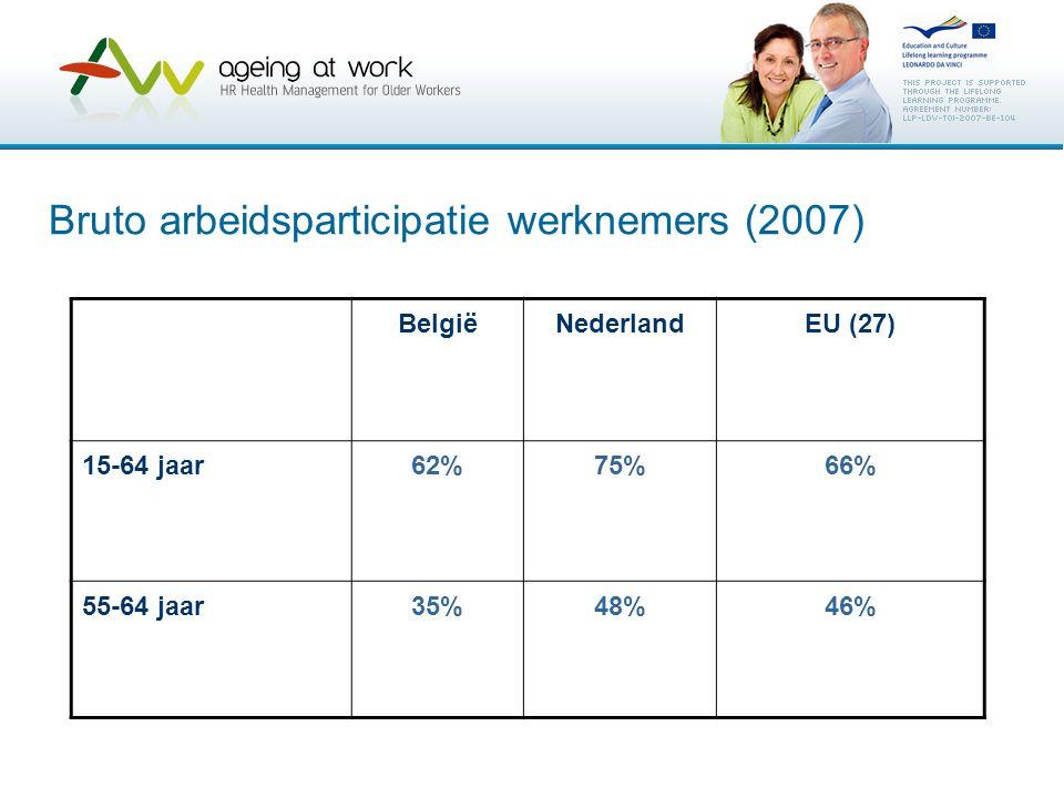 Bruto arbeidsparticipatie werknemers (2007) BelgiëNederlandEU (27) 15-64 jaar62%75%66% 55-64 jaar35%48%46%
