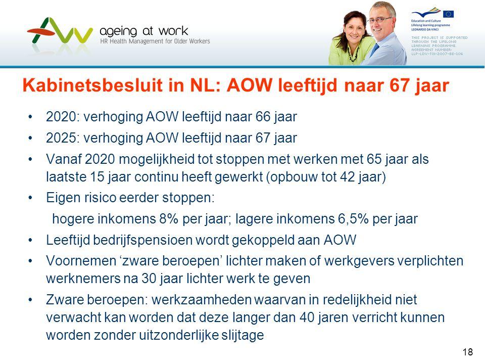 18 Kabinetsbesluit in NL: AOW leeftijd naar 67 jaar •2020: verhoging AOW leeftijd naar 66 jaar •2025: verhoging AOW leeftijd naar 67 jaar •Vanaf 2020