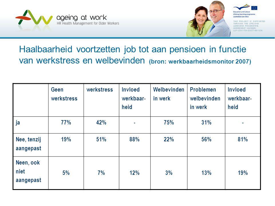 Haalbaarheid voortzetten job tot aan pensioen in functie van werkstress en welbevinden (bron: werkbaarheidsmonitor 2007) Geen werkstress werkstress In