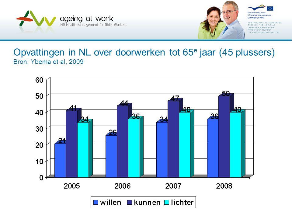 Opvattingen in NL over doorwerken tot 65 e jaar (45 plussers) Bron: Ybema et al, 2009