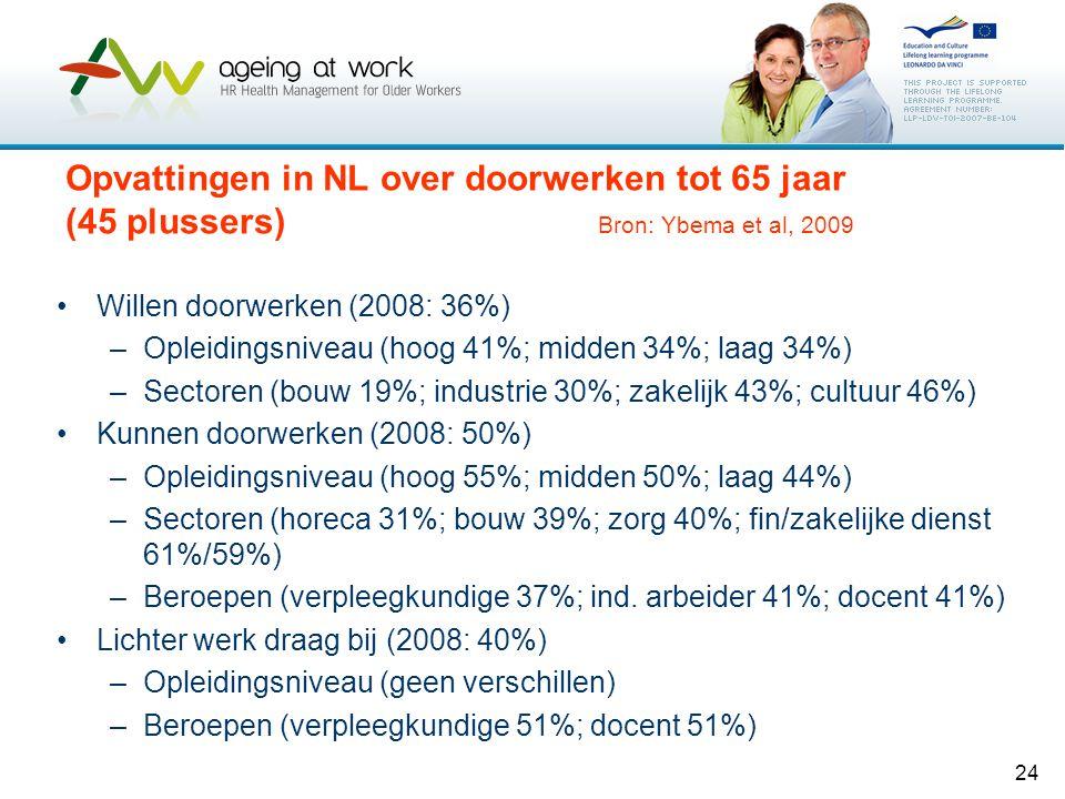 24 Opvattingen in NL over doorwerken tot 65 jaar (45 plussers) Bron: Ybema et al, 2009 •Willen doorwerken (2008: 36%) –Opleidingsniveau (hoog 41%; mid