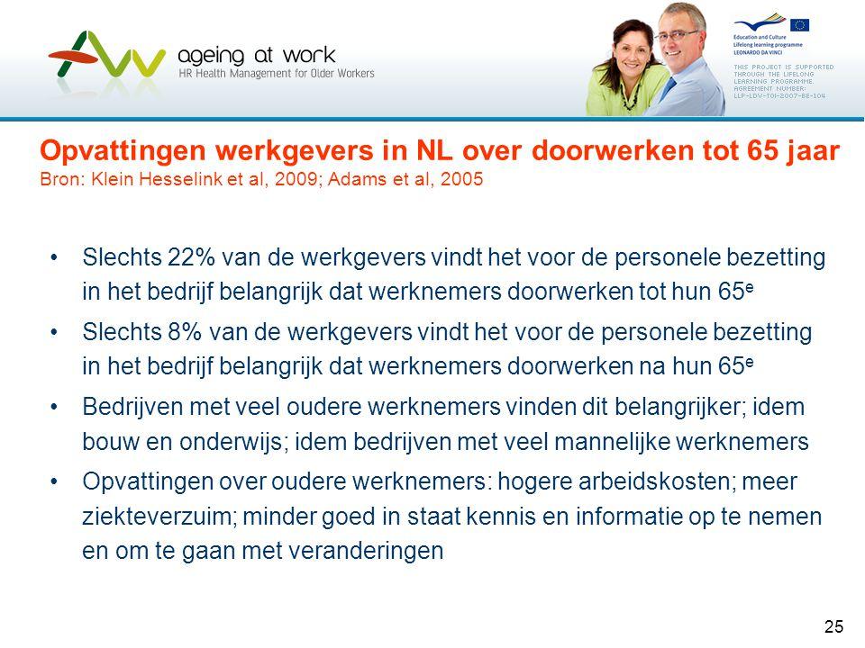 25 Opvattingen werkgevers in NL over doorwerken tot 65 jaar Bron: Klein Hesselink et al, 2009; Adams et al, 2005 •Slechts 22% van de werkgevers vindt