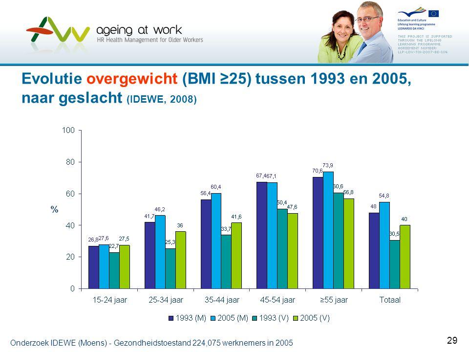 29 Evolutie overgewicht (BMI ≥25) tussen 1993 en 2005, naar geslacht (IDEWE, 2008) Onderzoek IDEWE (Moens) - Gezondheidstoestand 224,075 werknemers in