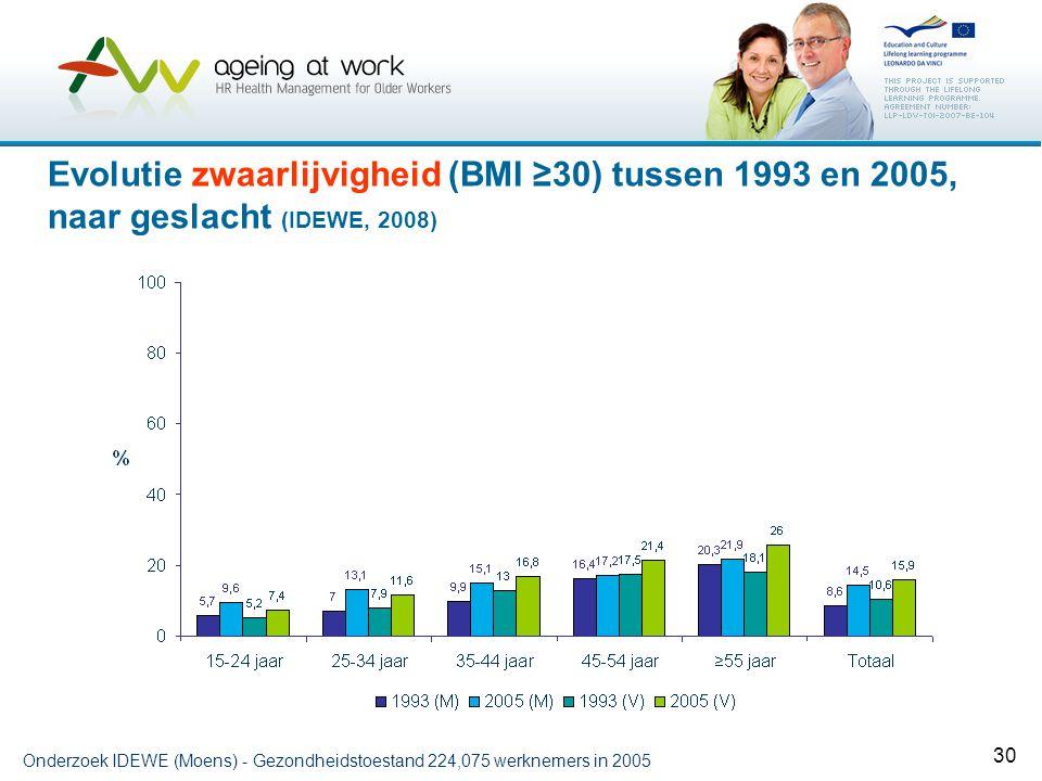 30 Evolutie zwaarlijvigheid (BMI ≥30) tussen 1993 en 2005, naar geslacht (IDEWE, 2008) Onderzoek IDEWE (Moens) - Gezondheidstoestand 224,075 werknemer